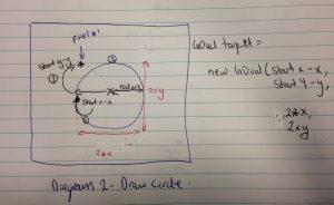 Diagram 2 - Draws a circle